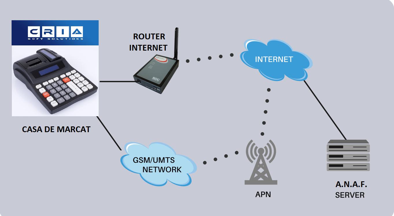 serviciu de conectare online